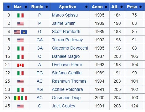 roster Dinamo
